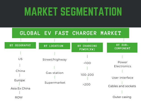 Market Segmentation - Electric vehicle fast charger market segmented by geography, location, charging power and sub-components like touchscreen, cables