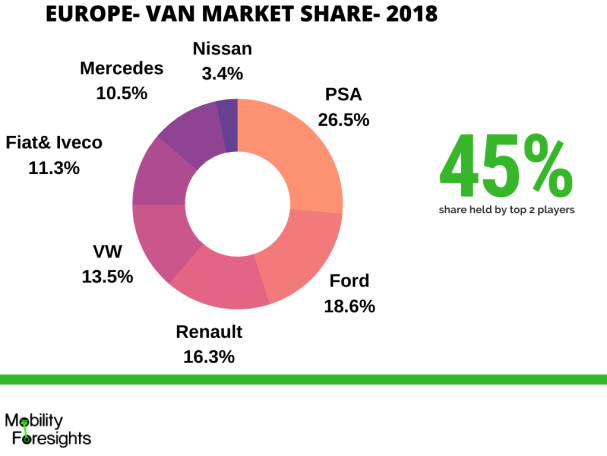 Infographic detailing electric van market share. PSA and Ford have 45% cumulative market share