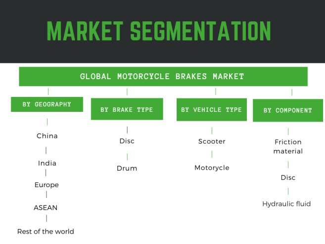 Infographic- Motorcycle brakes market share and size detailed in the report