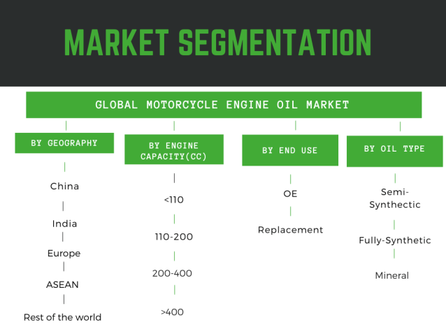 Motorcycle engine oil market segmentation and share detailed in infographic