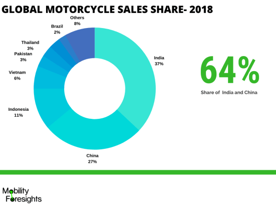 motorcycle engine oil market size and share detailed in infographic