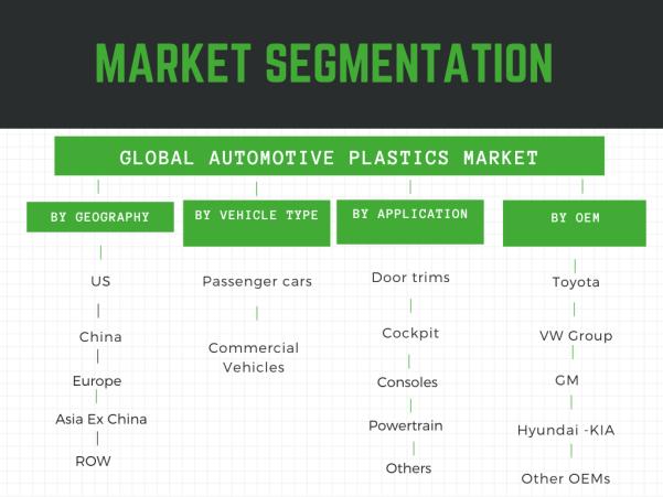 Infographic: Automotive Plastics Market, automotive Plastics market trends, Automotive plastics market size