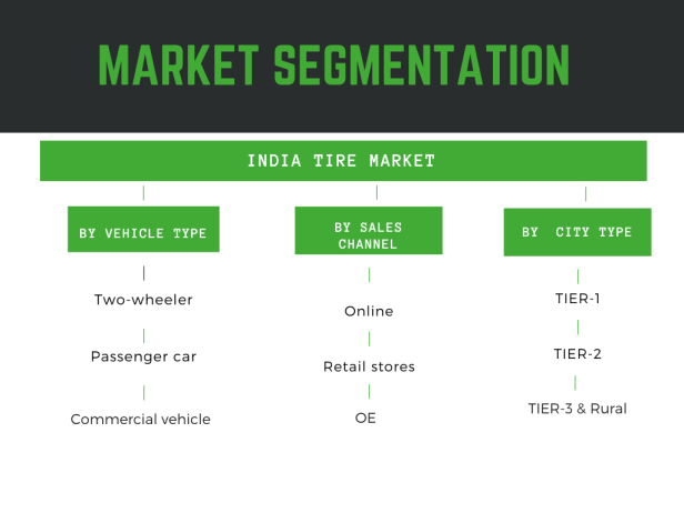 Infographic: India tire market report, India tire market share, India tire market size