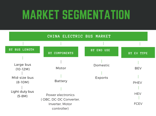 infographic: China electric bus market