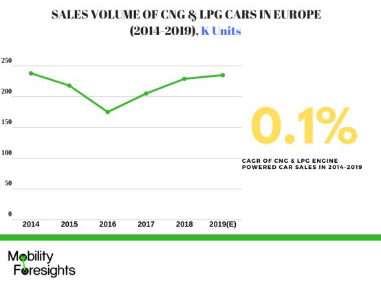 Infographic: CNG engine market, Automotive engine market in Europe, LPG engine market in Europe,