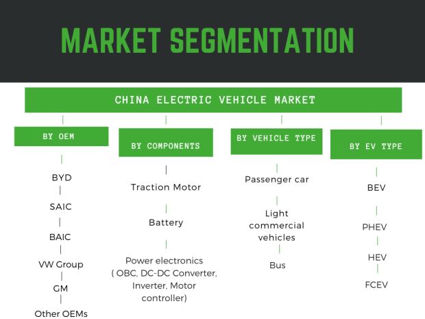 Infographic: China Electric Vehicle(EV) market report