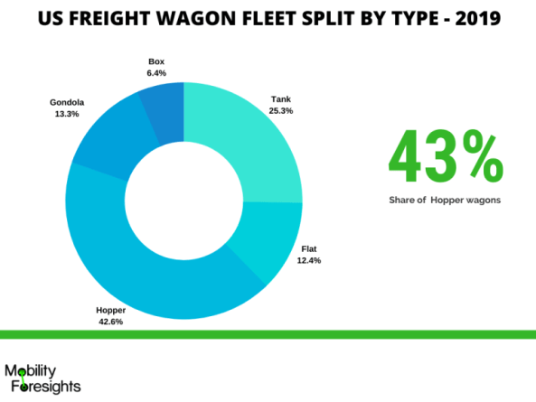 infographic: Rolling stock market in North America, Rolling stock market in US, Rolling stock market in Canada, Freight wagon market in North America, Freight wagon market in US, Freight wagon market in Canada