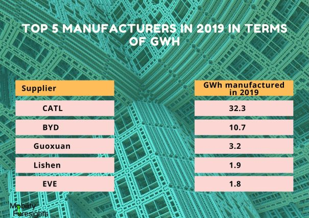 Info Graphic: Top 5 manufacturers in 2019 in terms of GWh