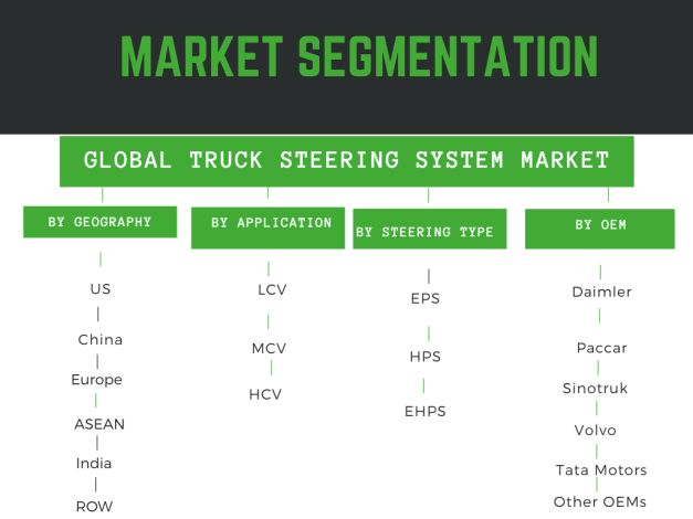 Infographic: truck steering system market forecast, truck steering system market trends,truck steering system market analysis