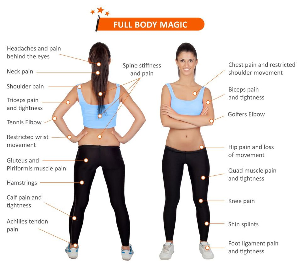 Areas of the body that Mobilization Magic Helps