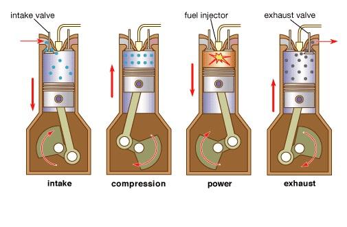 gambar langkah kerja mesin diesel