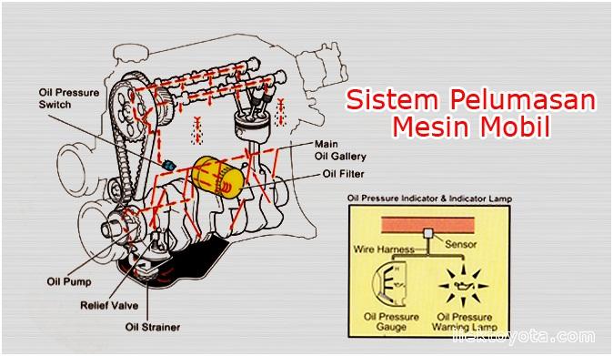 contoh gambar sistem pelumasa sederhana