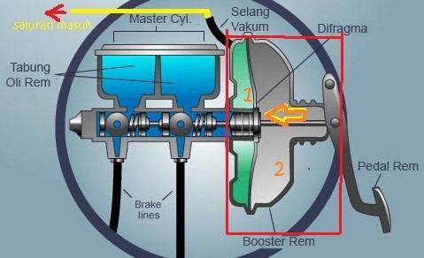 cara-kerja-booster-rem
