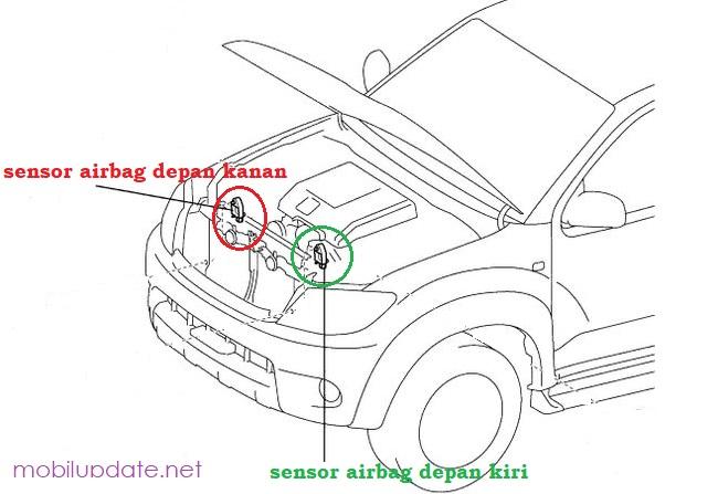 posisi sensor airbag depan fortuner