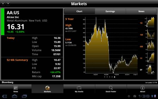 Bloomberg for tablet