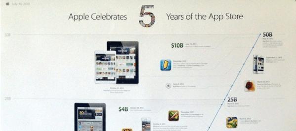App Store obchodzi 5. urodziny