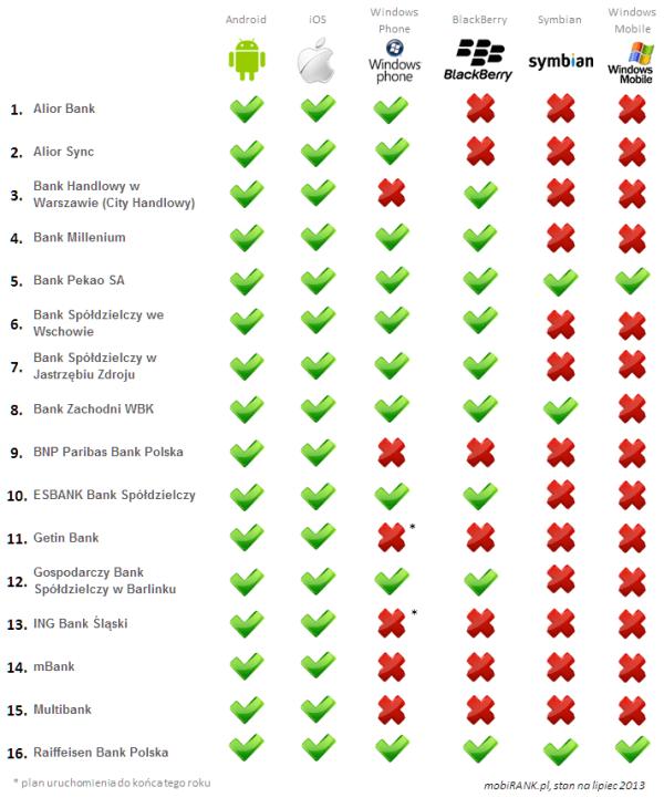 Dostępność aplikacji na systemy mobilne (alfabetycznie)