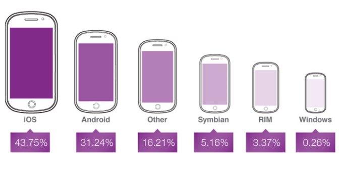 Reklamy na urządzeniach mobilnych