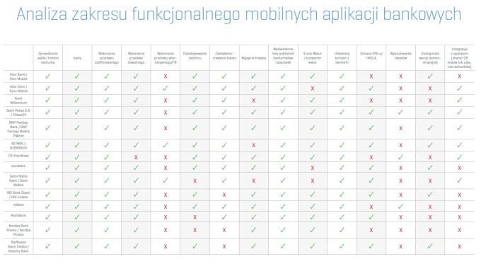 Analiza funkcjonalna aplikacji bankowych