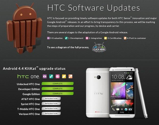 HTC Software update
