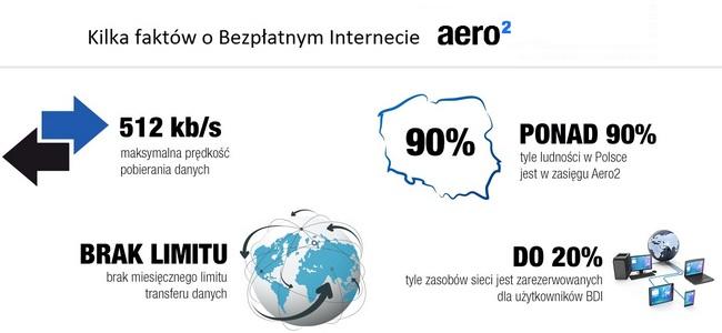 Aero2 BDI - podstawowe informacje o usłudze