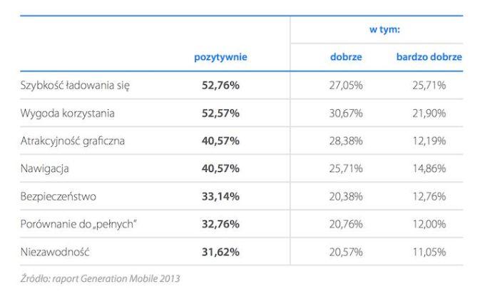 Jak oceniamy wersje mobilne stron WWW?