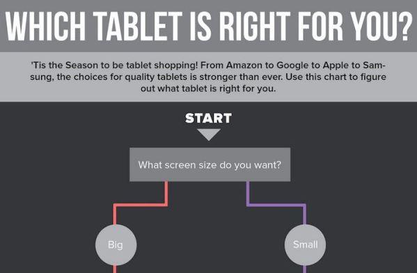 Jaki tablet kupić? [infografika]
