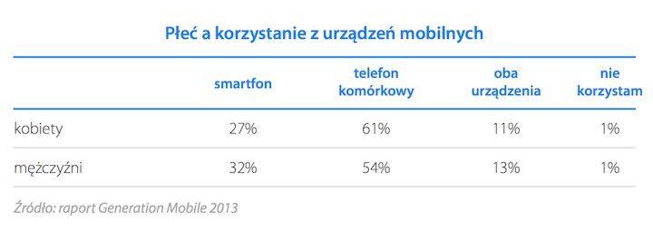 Płeć, a korzystanie z urządzeń mobilnych