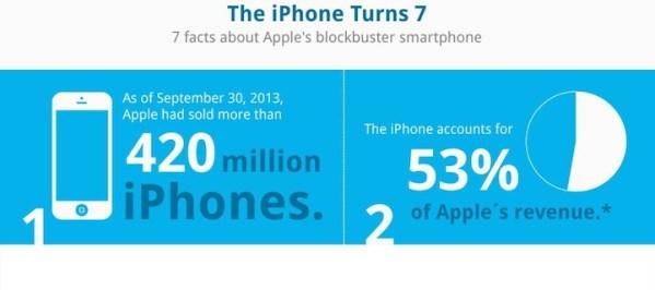 Siedem faktów o 7-letnim iPhone'ie [infografika]
