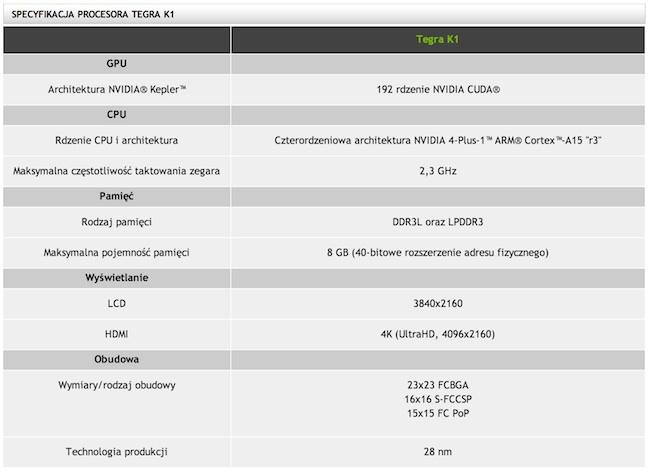 Specyfikacja techniczna procesora mobilnego NVIDIA Tegra K1