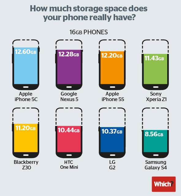 Ile pamięci użytkowej mają naprawdę 16GB smartfony
