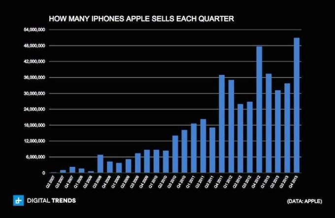 Kwartalna sprzedaż iPhone'ów