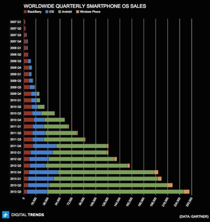 Kwartalna sprzedaż smartfonów na świecie wg mobilnego systemu operacyjnego (2007-2013)