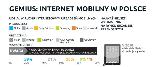Internet mobilny w Polsce – infografika