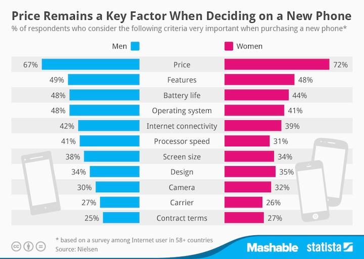Na co zwracamy uwagę kupując telefon?