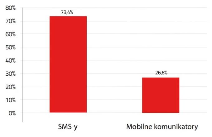 Preferowana forma komunikacji użytkowników smartfonów