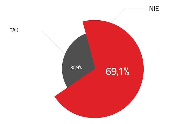 Odsetek respondentów, którzy w ciągu ostatnich 12 miesięcy  otrzymali SMS z informacją od instytucji publicznej