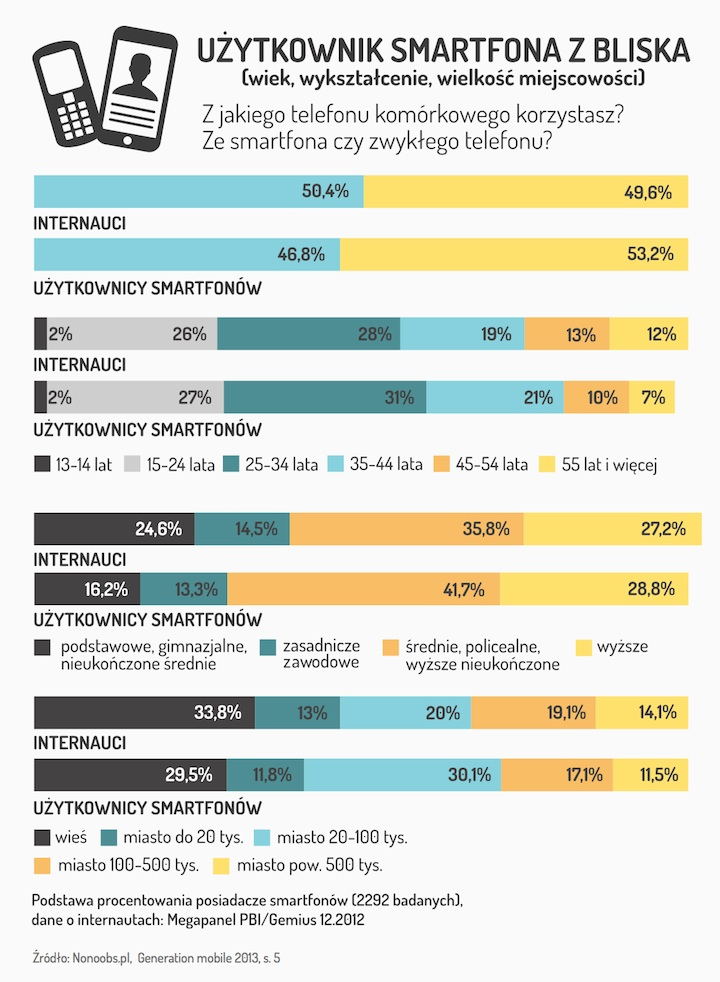 Użytkownicy smartfona z bliska