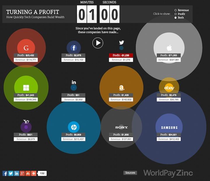 Zyski firm technologicznych w ciągu 1 minuty