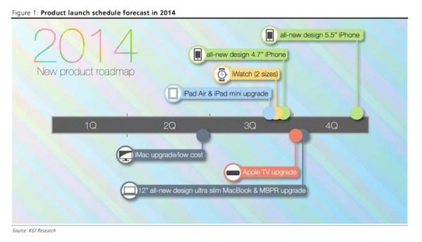 Jakie produkty Apple'a zobaczymy w 2014 roku?