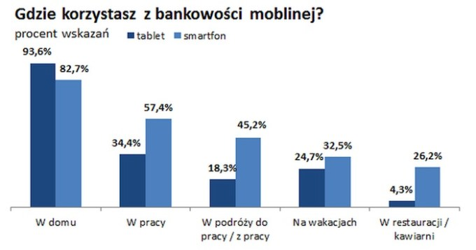 Gdzie korzystasz z bankowości mobilnej?