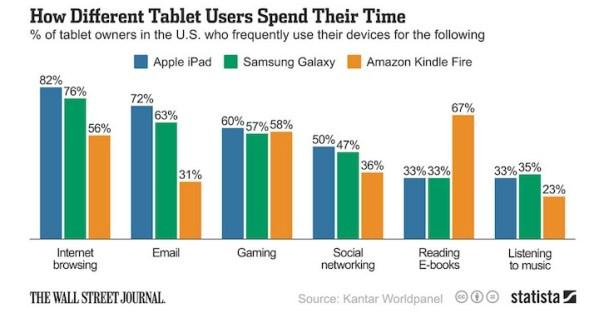 Właściciele iPadów, częściej przeglądają strony niż czytają książki