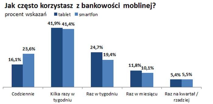 Jak często korzystasz z bankowości mobilnej?