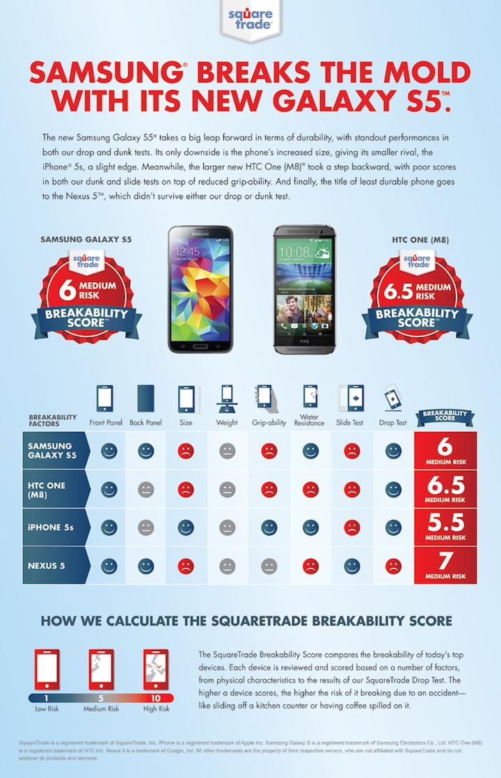 Który smartfon jest najbardziej wytrzymały?