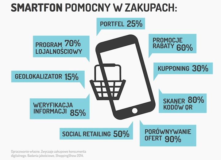 Smartfon pomocny w zakupach