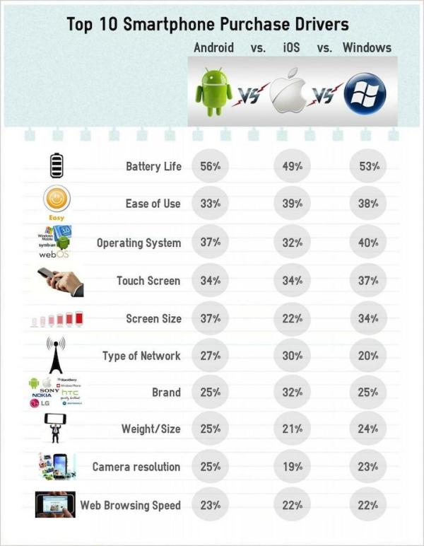 10 najważniejszych powodów, dla których kupujemy smartfona