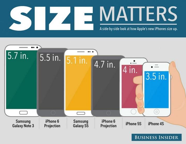 iPhone 6 w porównaniu z Samsungiem