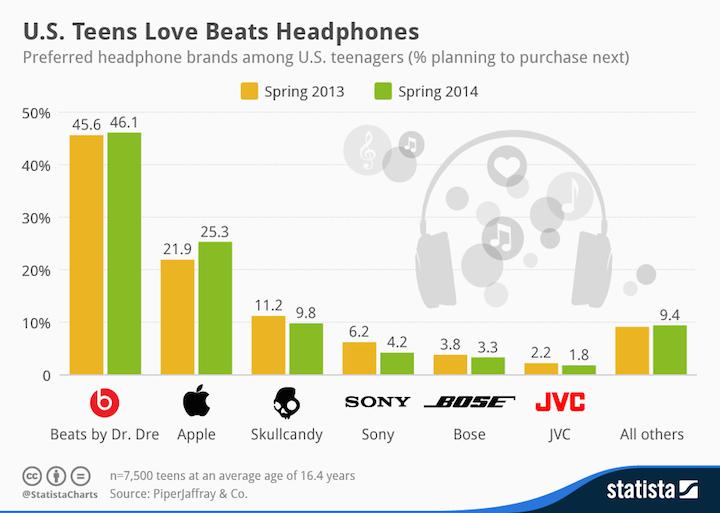 Najpopularniejsze słuchawki wśród amerykańskich nastolatków.