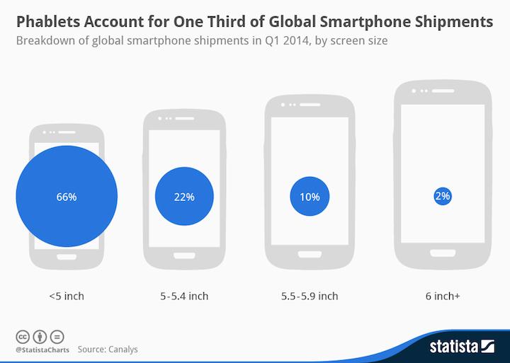 Sprzedaż smartfonów ze względu na wielkość ekranu (I kw. 2014 r.)