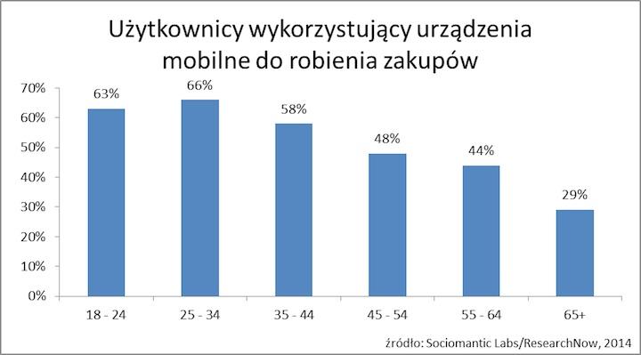 Użytkownicy wykorzystujący urządzenia mobilne do robienia zakupów